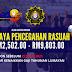 Jawatan Kosong Suruhanjaya Perkhidmatan Awam Malaysia (SPRM) - Gaji RM2,502.00 - RM9,803.00