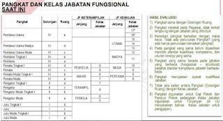 Kelas Jabatan Fungsional ASN