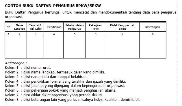 Buku Daftar Pengurus BPKW/SPKW