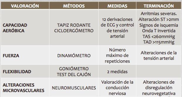 método de historia de caso de diabetes tipo 1