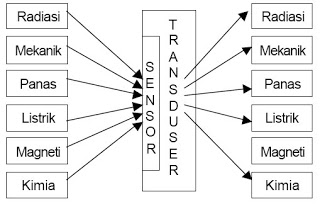 Pengertian Transducer Dan Sensor