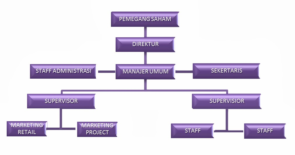 Tyass Note Struktur Organisasi