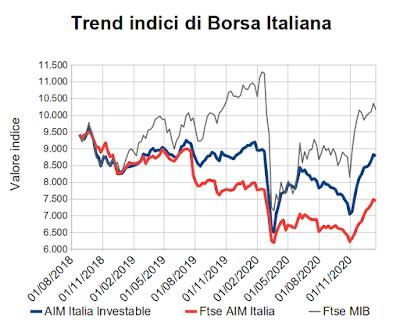 Trend indici di Borsa Italiana al 15 gennaio 2021