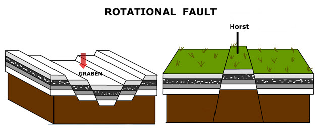 Rotational Vault