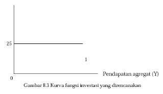 Investasi otonomi