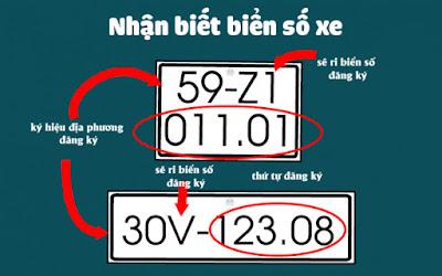 Ký hiệu biển số xe Ô TÔ, XE MÁY của 63 tỉnh thành trong nước