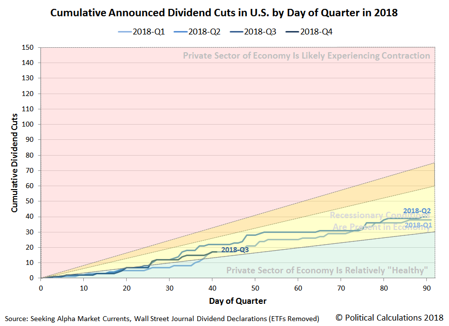 Cumulative Announced Dividend Cuts in U.S. by Day of Quarter, 2018-Q2 vs 2017-Q2, Snapshot 2018-06-27