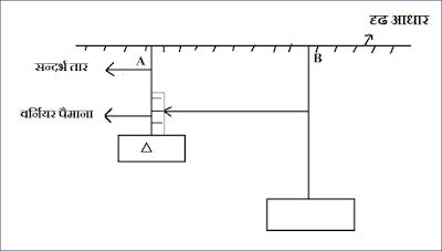 किसी तार के द्रव्य के यंग गुणांक का मापन