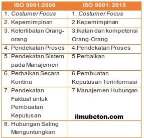 Tabel Perbedaan Paham Manajemen Kualitas ISO 9001:2008 vs 9001:2015