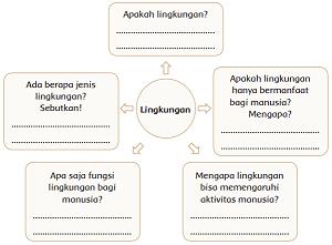 peta pikiran lingkungan www.simplenews.me