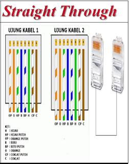 Pengertian Dan Fungsi Warna Dari Kabel UTP