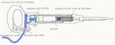 Funcionamiento interno de un martillo neumático