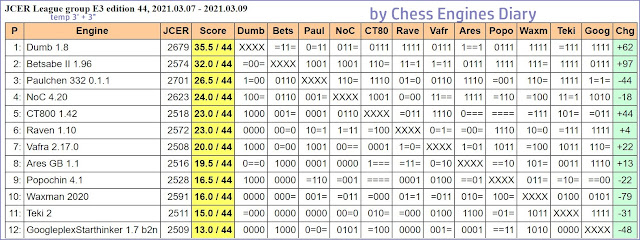 Chess Engines Diary - Tournaments 2021 - Page 4 2021.03.07.JCERLeague.E3.edition44Scid