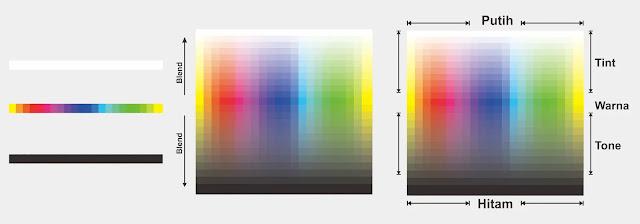 Model Warna Terbaik Dalam Desain Grafis