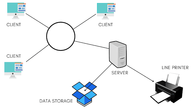 Client-Server Architecture and its Applications