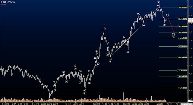 Elliott Wave Options Signals - Exelon Corp.