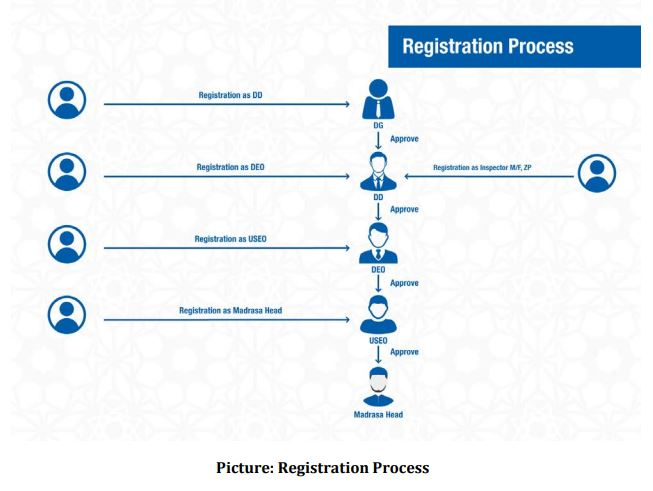 MEMIS Madrasah MPO Application - মাদ্রাসা শিক্ষক অনলাইন এমপিও আবেদন
