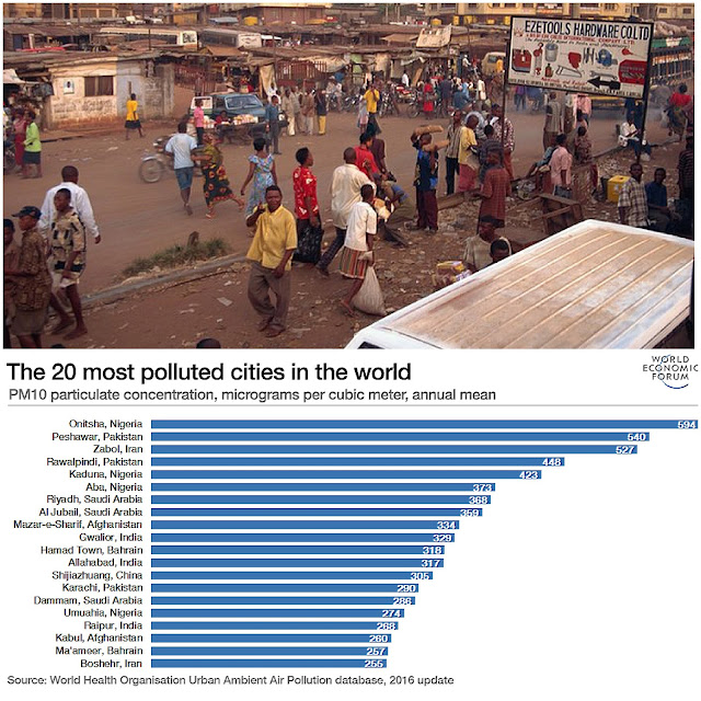 a picture of Onitsha which has been lebelled as the most polluted city in the world by world health organization