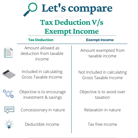 Tax Deduction vs Exempt Income