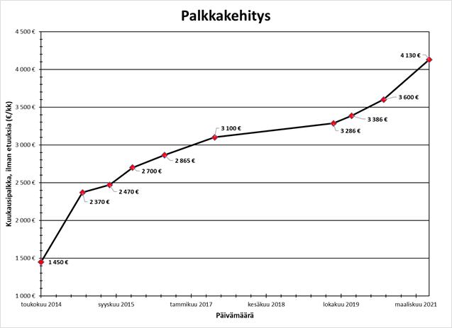 Osinkoinsinöörin palkkakehitys 2014-2021