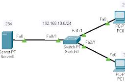 Konfigurasi FTP Server pada Cisco Packet Tracer