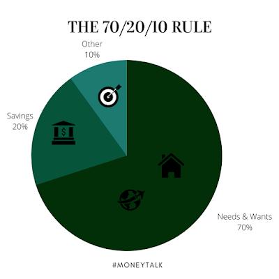 50/30/20 budget rule