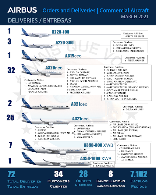 INFOGRAPHIC: Orders and Deliveries Airbus Commercial Aircraft - March 2021