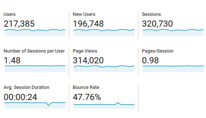 Jumlah PV Blog HasrulHassan