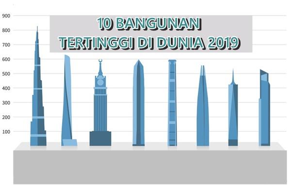 10 Bangunan Tertinggi Di Dunia 2019 Lidah Bisa