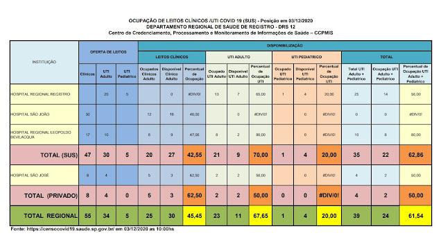 Clique na imagem e veja a taxa de ocupação dos Hospitais do Vale do Ribeira (03/12), 70 % ocupação de leitos de UTI na rede SUS