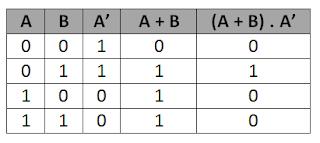 Tabel Kebenaran Z   =  ( A + B ) . A '