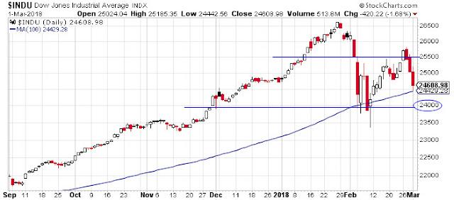 Gráfico Indice Dow Jones