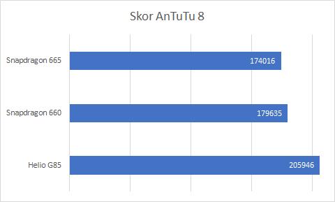 AnTuTu Benchmark Helio G85 vs Snapdragon 600 vs 665