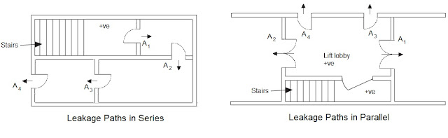 area leakage,smoke,smoke management,stair pressurization