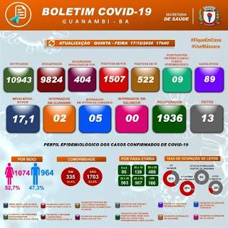 Guanambi registra 13° óbito por Covid-19