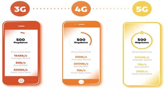 perbandingan jaringan koneksi nirkabel 3g 4g 5g