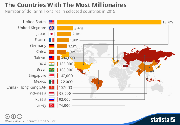 Check out the top 15 Countries that have the most Millionaires
