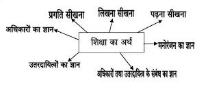 शिक्षा का अर्थ ( shiksha ka arth )