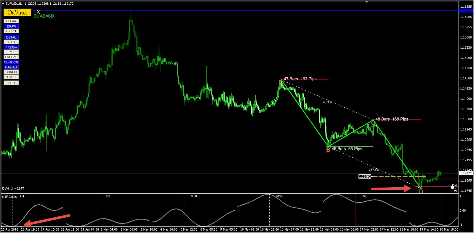 Abcd forex
