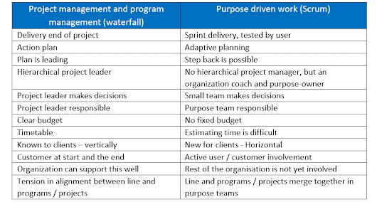 Purpose-driven work using an Agile Mindset in Municipalities
