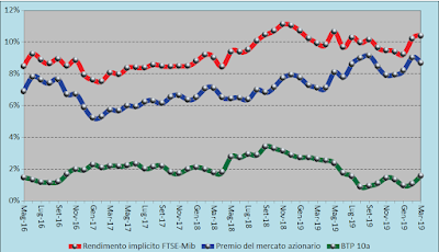 Trend rendimento atteso FTSE-Mib 03.04.2020