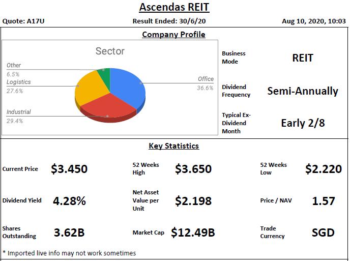 Ascendas REIT Analysis @ 10 August 2020