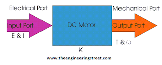 DC Motor Types, Construction, Application And Working