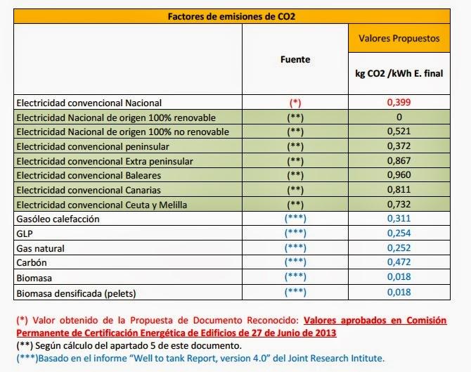 factores de emisiones de co2