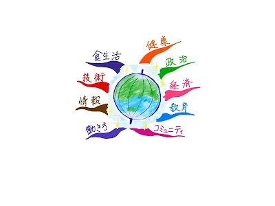 マインドマップ 「未来社会を考えるためのテンプレート」 (作: 塚原 美樹)