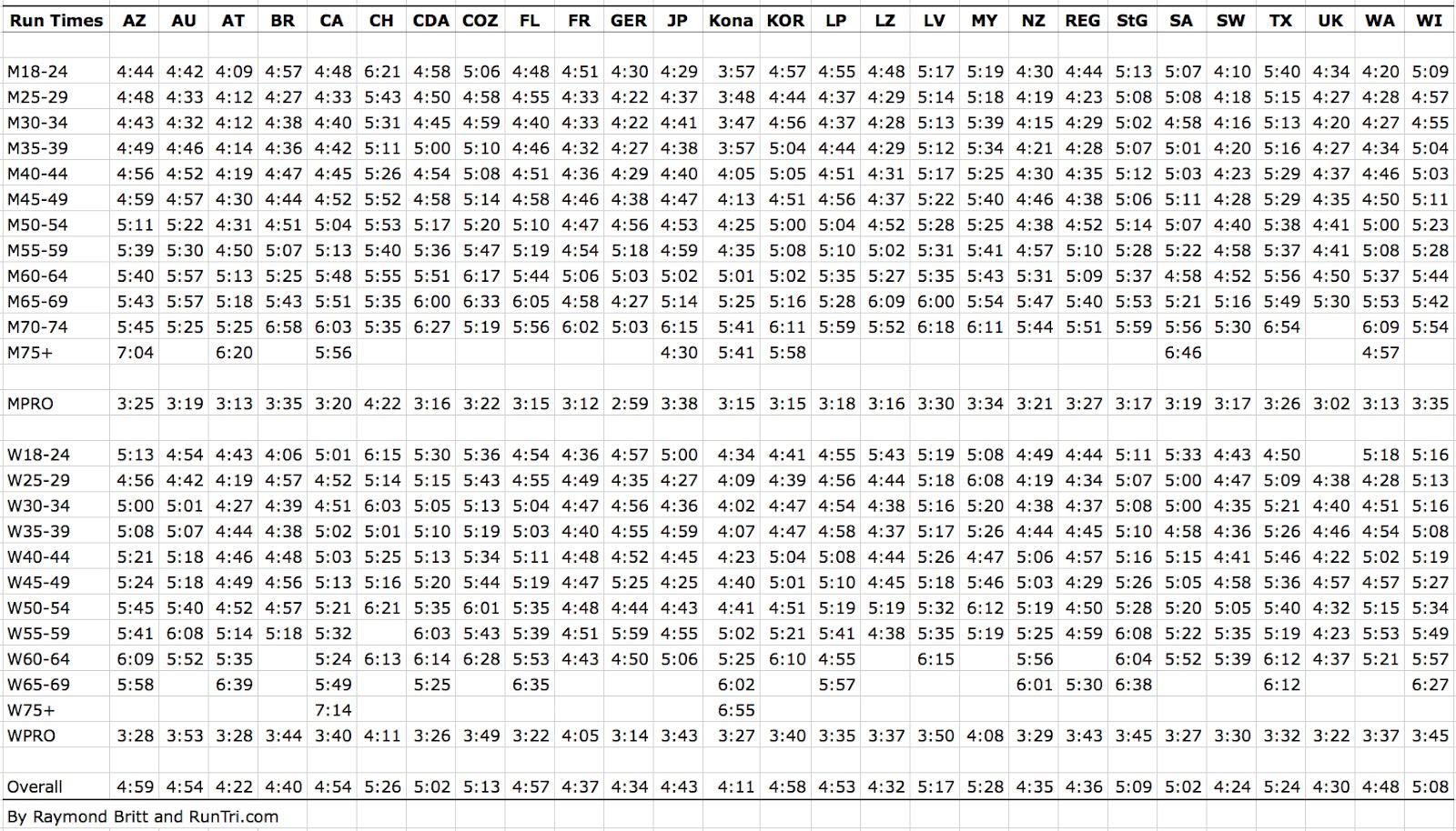 10k Race Time Chart