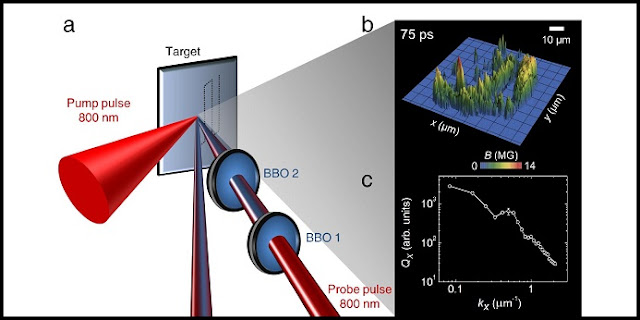 (a) A pump pulse creates the plasma on a solid while a probe pulse monitors the time evolution. The top panel in b shows the spatially randomized magnetic field in the plasma while the figure at the bottom shows the power spectrum of the magnetic field (magnetic energy density variation of with inverse of spatial length. The curve indicates magnetic turbulence in the plasma and mimics that from the solar wind. CREDIT G. Chatterjee et al., Nature Communications, 10.1038/NCOMMS15970