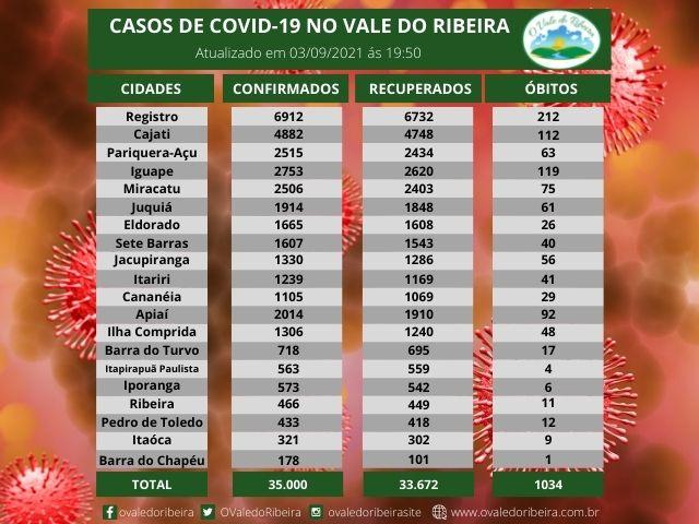 Vale do Ribeira soma 35.000 casos positivos, 33.672  recuperados e 1034 mortes do Coronavírus - Covid-19