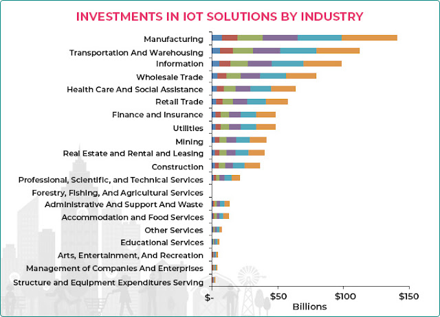 Investment in IoT Solutions by Insdustry