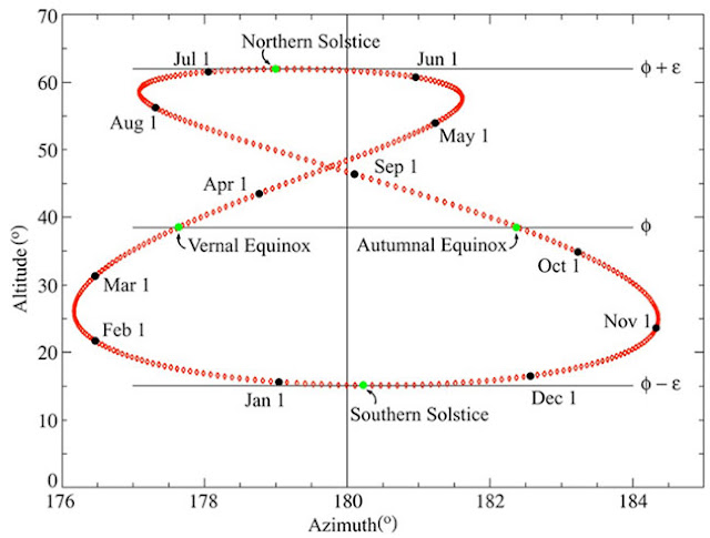 Annotated Analemma with time of year and solstices (Source: Royal Observatory, Greenwich)